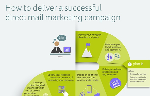 How to deliver a successful direct mail marketing campaign [Infographic]